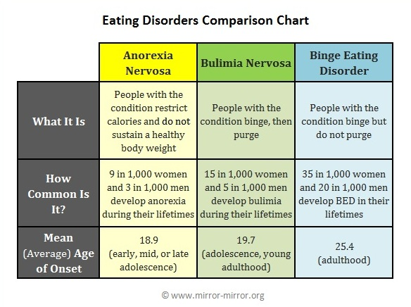 eating-disorder-charts